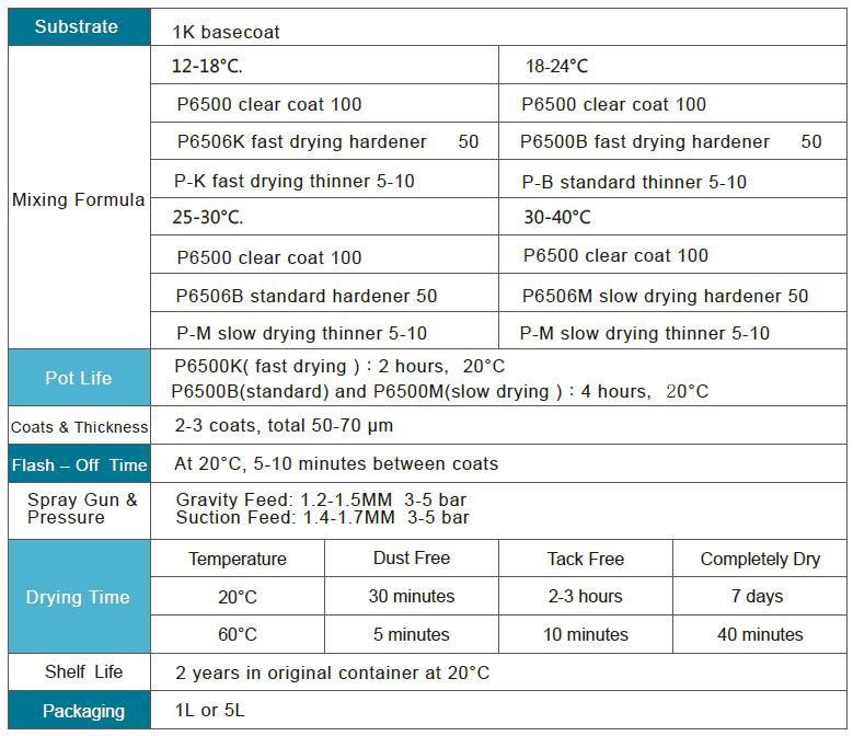 Doxu Prestige automotive refinish paint Standard Clear Coat P6500.png