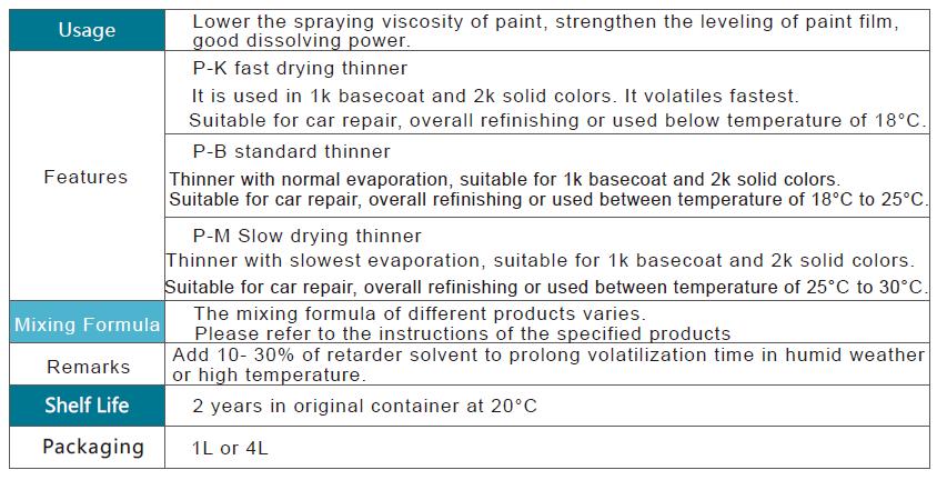 Doxu Prestige Automotive Refinish Paint Thinner Series.png