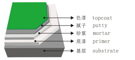 Epoxy mortar floor coating structure.jpg