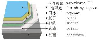 Water-based Polyurethane Floor Coating Structure.jpg