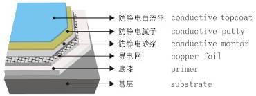 Anti-static Self-leveling Epoxy Floor Coating Structure.jpg
